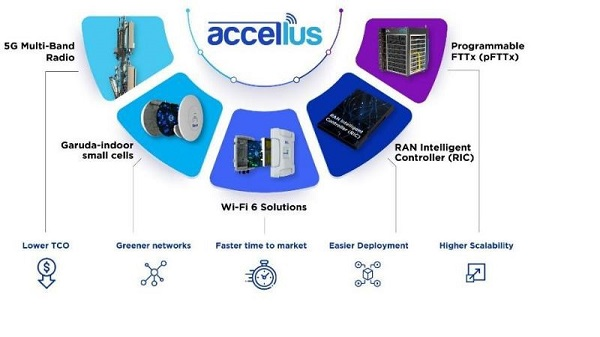 Sterlite Technologies launches an end-to-end fiber broadband and 5G wireless solution called Accellus